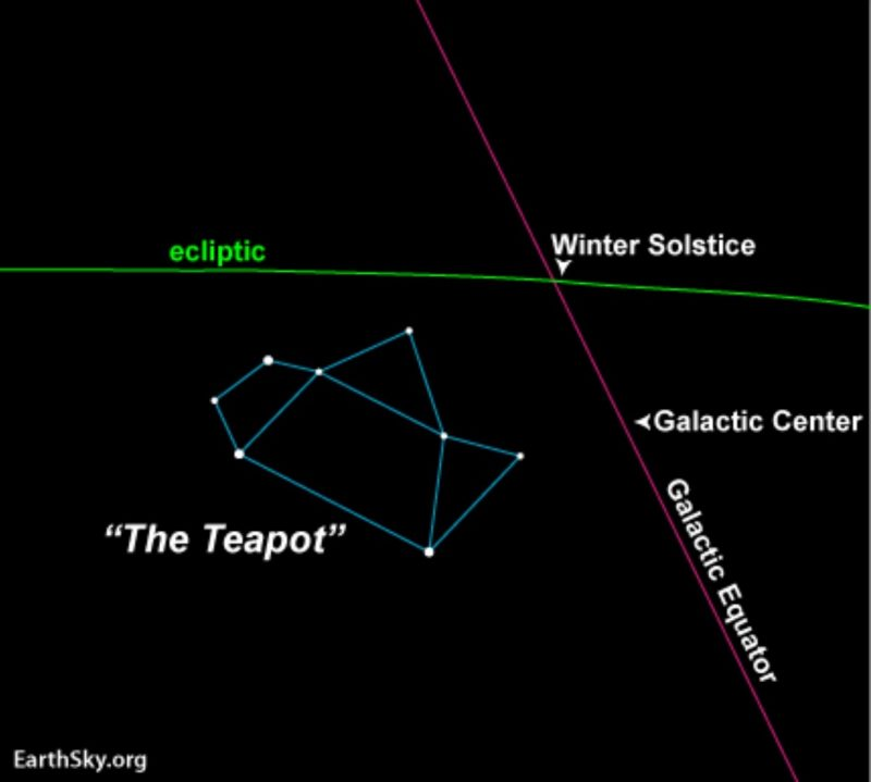 Star chart with Teapot, galactic equator, ecliptic, galactic center and winter solstice marked.
