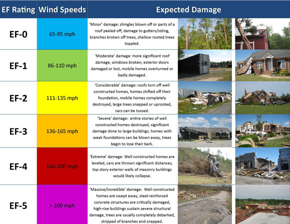 Tornado EF ratings. Image via NOAA.