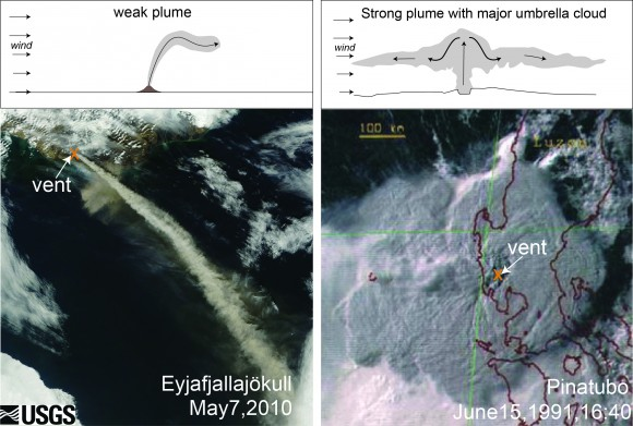 The figure above shows illustrations of plume shapes that would result from different types of volcanic eruptions. A weak plume (left) typically forms above small eruptions such as the April-May 2010 eruption of the Eyjafjallajökull volcano in Iceland, as shown in this NASA Earth Observatory image. A strong plume with a major umbrella cloud (right) forms during very large eruptions, such as shown in this Japanese Meteorological Agency image of the Pinatubo cloud on June 15, 1991. During superuruptions, umbrella clouds from strong plumes may push their way hundreds or thousands of kilometers upwind, according to a new study published in Geochemistry, Geophysics, Geosystems.  Image via USGS