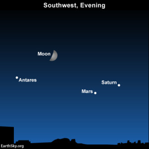 Waxing moon moves past Mars and Saturn, nears Antares on September 1 Read more