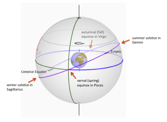 Why does the sun rises due east and set due west at the equinoxes?  Look at the blue and purple lines.  The blue line is the celestial equator (always at your due east and due west points).  The purple line is the ecliptic, or sun's path.  At the equinox, these two lines intersect.  The sun is on the celestial equator.  So the sun rises due east and sets due west, as seen from all points on the globe (except the poles).  Illustration via JCCC Astronomy.