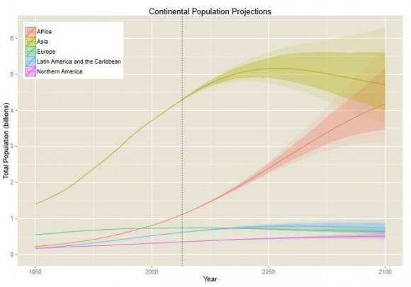 Population projections for each continent.