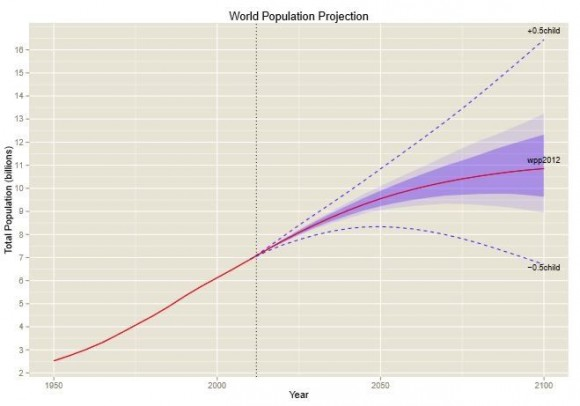 World population projected to 2100. Dotted lines are the range or error using the older scenario method, while shaded regions are the uncertainties using statistical methods. The darker shading is the 80 percent confidence bars, and the lighter shading shows the 95 percent confidence bars.