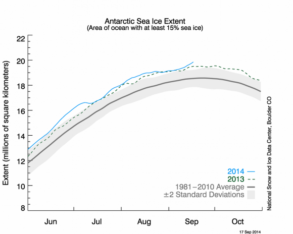 Antarctica's sea ice extent was the largest ever recorded during the satellite era in 2014. Image Credit: NOAA/NCDC