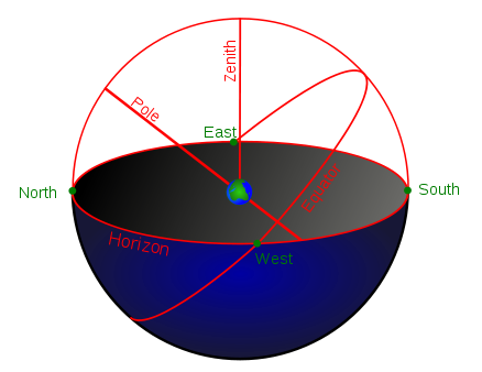 The celestial sphere lies above Earth.  Its equator is above Earth's equator and so is directly overhead - at the zenith of the sky - as seen from there.  Its pole are above Earth's poles - so the north celestial pole, for example, is above Earth's north pole.  But from all locations on Earth's globe in between the equator and the poles - at the mid-latitudes - things are not so simple.  From the mid-latitudes, due east and due west mark the location where the celestial equator meets your horizon - but overhead doesn't mark either the north pole, or the celestial equator.  Instead, everything is tilted.