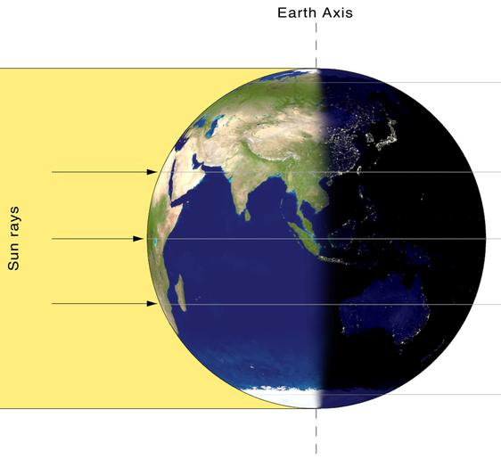 Earth perfectly upright with vertical axis, laft half sunlit, right half in shadow.