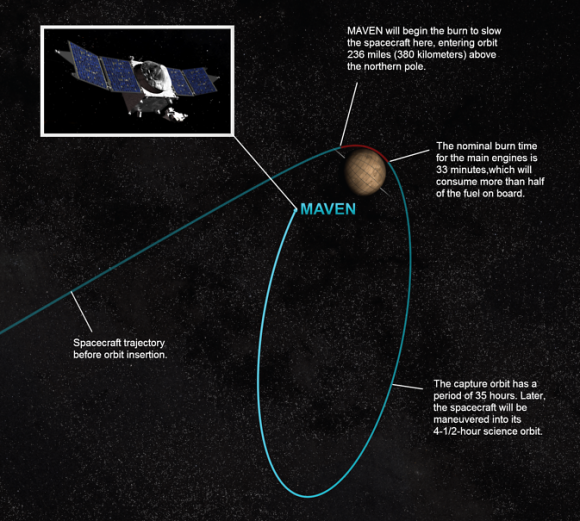This artist concept depicts the process of orbital insertion of NASA's Mars Atmosphere and Volatile Evolution (MAVEN) spacecraft. Image credit: NASA/GSFC