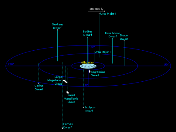 Known Milky Way galaxy satellite candidates.  Some may not be true satellites, but may simply be passing near us in space.