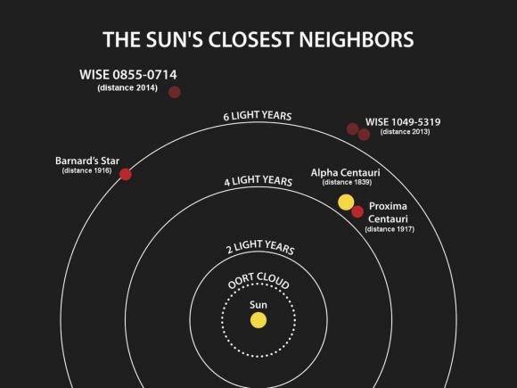 Stars near our sun, via NASA/ JPL