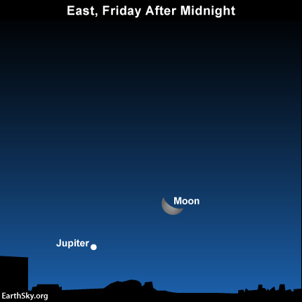 The moon and Jupiter rise at late night, and then climb upward during the wee morning hours.