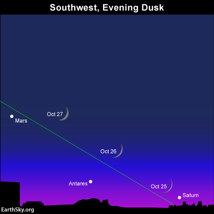 As seen from North America, the waxing crescent moon pairs with Saturn on October 25, Antares on October 26 and Mars on October 27.