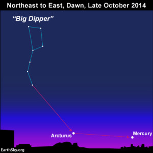 At mid-northern latitudes, the planet Mercury rises in the east around 90 minutes before sunrise.