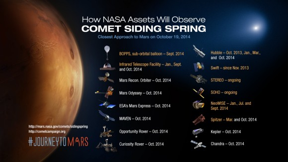 View larger. | NASA prepares to observe Comet Siding Spring pass near Mars