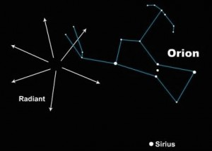 Orionid radiant point