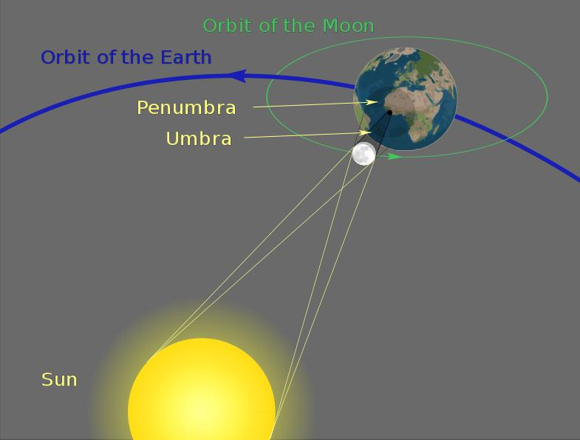 When the new moon very closely aligns with one of its nodes, the moon's dark umbral shadow falls on Earth, presenting a total eclipse of the sun. However, the alignment is too inexact for the moon's umbral shadow to fall on Earth on October 23, so only the penumbral shadow hits Earth, to feature a partial lunar eclipse. Image credit: Wikipedia