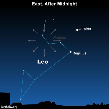 Em 2014, o planeta Júpiter é muito brilhante perto do ponto radiante da chuva de meteoros Leonid.  Você vai gostar de olhar para Júpiter e talvez identificar o padrão de estrelas a partir do qual os meteoros primavera.