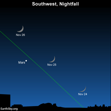 Look for the waxing crescent moon near Mars on November 24 November 25 and November 26
