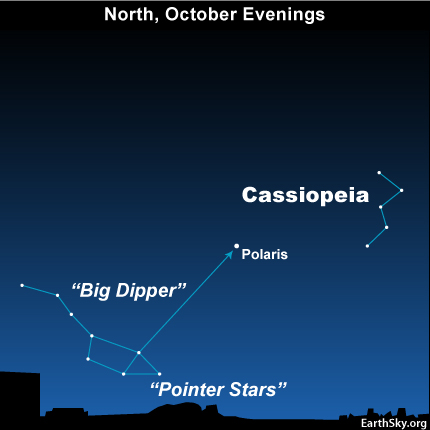 Star chart with Cassiopeia to upoor right and the Big Dipper to lower left, Polaris in center.