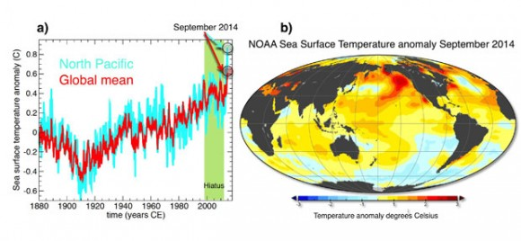 Figure A: Global mean (red) and North Pacific mean (blue) sea surface temperature departures in NOAA dataset from 1854–2013. Figure B: A map of September 2014 sea surface temperature departures from long-term mean. Image credit: University of Hawaii