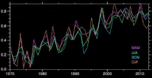 This graphic shows globally averaged temperature anomalies (deviations from a 30-year average) in degrees Celsius since 1970 as compiled by NOAA. Most of the hiatus in atmospheric warming since the early 2000s has occurred during the months December through February (DJF, the orange trace above). (Graph adapted from Figure 3 in An apparent hiatus in global warming? Earth's Future, doi:10.1002/2013EF00016)