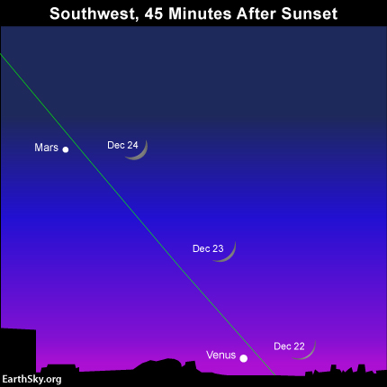 If you miss the extremely thin and tenuous moon after sunset on December 22, keep in mind that a more substantial lunar crescent will light up the early evening sky after sunset on December 23 and 24. The green line depicts the ecliptic - Earth's orbital plane projected onto the dome of sky.