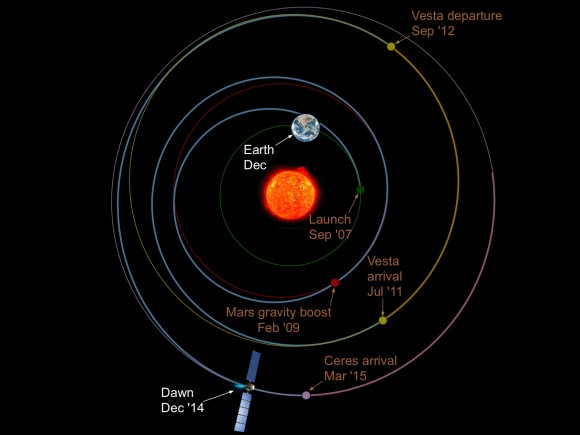 Illustration of the relative locations (but not sizes) of Earth, the sun, and Dawn in early December 2014. (Earth and the sun are at that location every December.) The images are superimposed on the trajectory for the entire mission, showing the positions of Earth, Mars, Vesta, and Ceres at milestones during Dawn's voyage. Credit: NASA/JPL