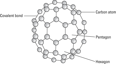Buckyballs have a cage-like structure, resembling a soccer ball, made of 20 hexagons and 12 pentagons, with a carbon atom at each vertex of each polygon and a bond along each polygon edge.