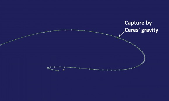 In this view, looking down on the north pole of Ceres, the sun is off the figure to the left and Ceres' counterclockwise orbital motion around the sun takes it from the bottom of the figure to the top. Dawn flies in from the left, travels out ahead of Ceres, and then is captured on the way to the apex of its orbit. The white circles are at one-day intervals, illustrating how Dawn slows down gradually at first. (When the circles are closer together, Dawn is moving more slowly.) After capture, both Ceres' gravity and the ion thrust slow it even more before the craft accelerates to the end of the approach phase. (You can think of this perspective as being from above. Then the next figure shows the view from the side, which here would mean looking toward the action from a location off the bottom of the graphic.) Credit: NASA/JPL