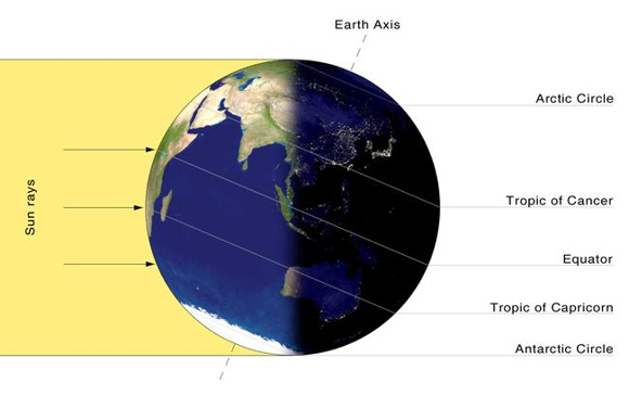 At the December solstice, the sun is shining at zenith (straight overhead) at the tropic of Capricorn, at which juncture, it is noon at the South Pole and midnight at the North Pole.