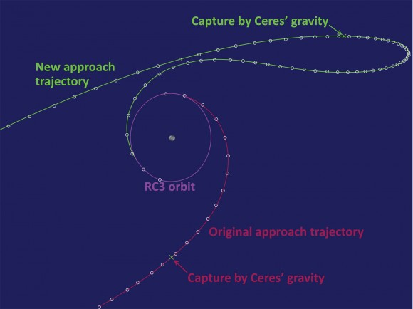 """North is at the top of this figure and the sun is far to the left. Ceres orbital motion around the sun carries it straight into the figure. The original approach took Dawn over Ceres' south pole as it spiraled directly into RC3. On the new approach, it looks here as if it flies in over the north pole, but that is because of the flat depiction. As the previous figure shows, the approach takes Dawn well ahead of Ceres. The upper part of the green trajectory is not in the same plane as the original approach and RC3; rather, it is in the background, """"behind"""" the graphic. As Dawn flies to the right side of the diagram, it also comes forward to the plane of the figure to align with the targeted RC3. As before, the circles, spaced at intervals of one day, indicate the spacecraft's speed; where they are closer together, the ship travels more slowly. (You can think of this perspective as being from the side and the previous figure as showing the view from above, off the top of this graphic.) Credit: NASA/JPL"""