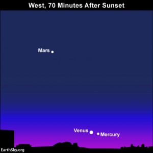 Mercury at greatest elongation from setting sun on January 14 Read more