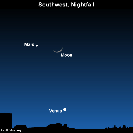 By Thursday evening, January 22, the moon will be above Venus in the west after sunset - near Mars!