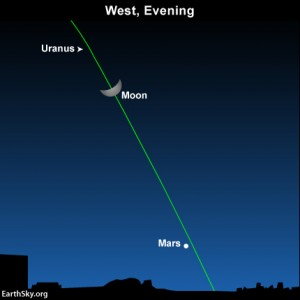 Mirando hacia el oeste en la tarde del 24 de enero, como se verá desde Norteamérica.  La luna y los planetas siempre residen en o cerca de la eclíptica - trayectoria anual del sol frente a las constelaciones del Zodíaco.