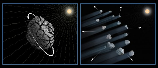 View larger. | This illustration shows one possible explanation for the disintegration of asteroid P/2013 R3. It is likely that over the past 4.5 billion years the asteroid was fractured by collisions with other asteroids. The effects of sunlight will have caused the asteroid to slowly increase its rotation rate until the loosely bound fragments drifted apart due to centrifugal forces. Dust drifting off the pieces makes the comet-looking tails. This process may be common for small bodies in the asteroid belt.  Image via  NASA, ESA, D. Jewitt (UCLA), and A. Feild (STScI)