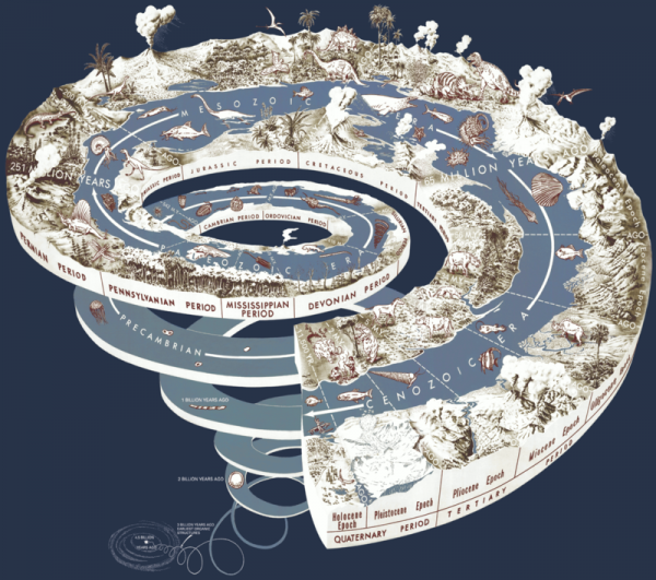 The Geologic Time Spiral from the U.S. Geologic Survey. Read more about this image.
