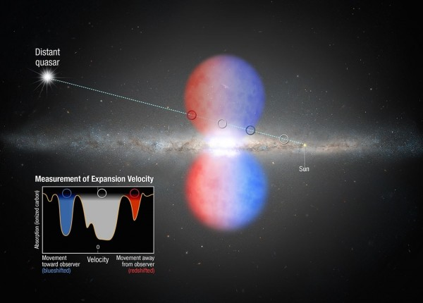 View larger. |  The mind-boggling Fermi Bubbles, discovered in 2010, extend above and below the plane of our Milky Way galaxy.  They shine in gamma rays and x-rays and thus are invisible to the human eye.  The graphic shows how the Hubble Space Telescope was used to probe the light from a distant quasar ... to analyze the Fermi Bubbles. The quasar's light passed through one of the bubbles. Imprinted on that light is information about the outflow's speed, composition, and eventually mass.  Image via HubbleSite