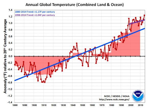 You choose a line. The long term trend since the 1880s or the short term trend from 1998 through 2014. Either way, it goes up. Image Credit: NOAA