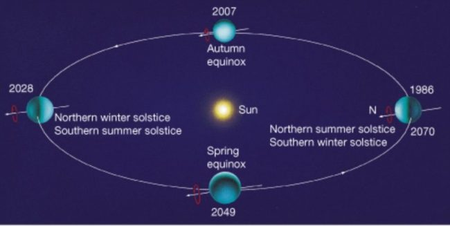 What are the seasons like on uranus space earthsky ccuart Image collections