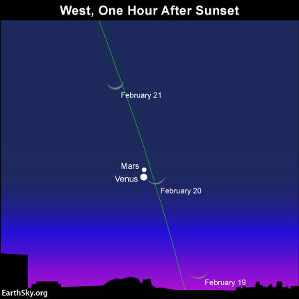 If you miss the young moon after sunset on February 19, try again after sunset February 20. The green line depicts the ecliptic - the pathway of the moon and planets
