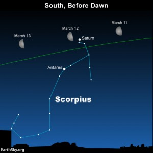 March 2015 guide to the five visible planets | Astronomy ...