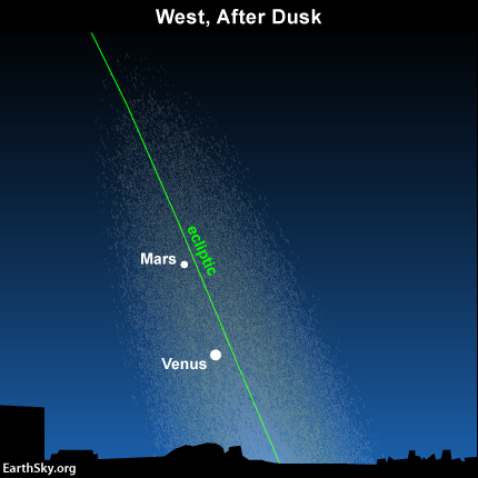 Don't know which way to look for the zodiacal light? Look westward for the planets Venus and Mars. The green light depicts the ecliptic - the area of sky where interplanetary dust reflects the light of the sun.