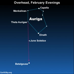 From northerly latitudes, you can use the constellation Aurgia to star-hop the June solstice point about midway between the star Betelgeuse and the star  Theta Aurigae.
