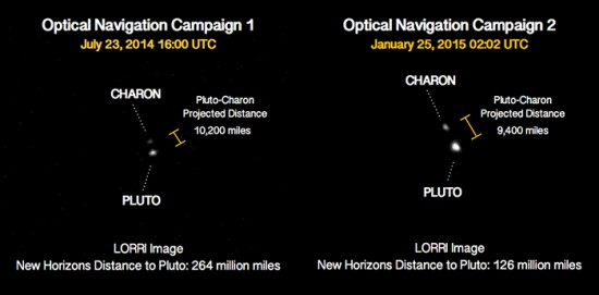 View larger. |   A comparison of images of Pluto and its large moon Charon, taken in July 2014 and January 2015. Between takes, New Horizons had more than halved its distance to Pluto, from about 264 million miles (425 million kilometers) to 126 million miles (203 million kilometers).  Pluto and Charon are four times brighter than and twice as large as in July, and Charon clearly appears more separated from Pluto.  And it's only going to get better from here.