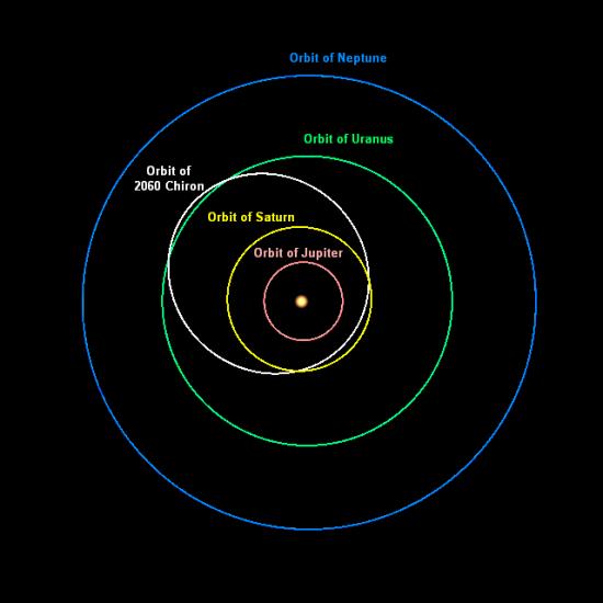 Orbit of Chiron, via Reyk at Wikimedia Commons
