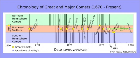 Chronological chart of great and major comets, 1670 to present. Great comets are marked with a yellow dot and all comets are displayed relative to their spheres of visibility – north, south or both. (Credits: Space.com, Harvard Univ. / Illustration - T.Reyes)
