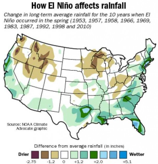 How El Niño typically affects rainfall in the U.S.  However, the current El Niño is weak and may not, for example, help alleviate California's drought.