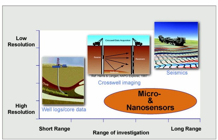"Micro and nanosensors under development from the Advanced Energy Consortium have the potential to increase the range of investigation for high resolution measurements of parameters important for improving oil recovery rates.""  Graphic courtesy Advanced Energy Consortium, Bureau of Economic Geology, Univ. of Texas."