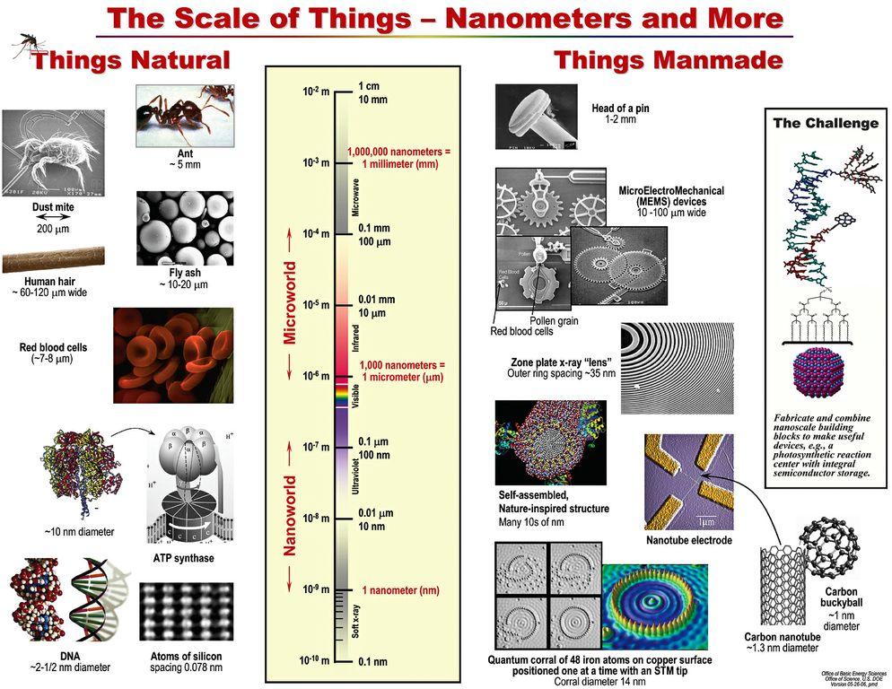 nano-size-scale