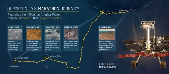 This illustration depicts some highlights along the route as NASA's Mars Exploration Rover Opportunity drove as far as a marathon race during the first 11 years and two months after its January 2004 landing in Eagle Crater. The vehicle surpassed marathon distance of 26.219 miles (42.195 kilometers) with a drive completed on March 24, 2015, during the 3,968th Martian day, or sol, of Opportunity's work on Mars. For this map, north is on the left. View larger | Image credit: NASA/JPL-Caltech/Cornell Univ./USGS/Arizona State University