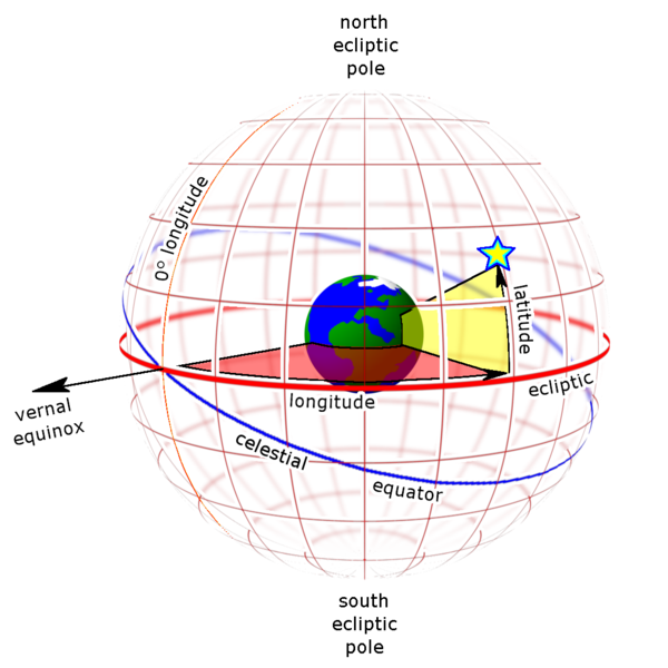 Earth-centered ecliptic coordinates as seen from outside the celestial sphere. Ecliptic longitude (red) is measured along the ecliptic from the vernal equinox. Ecliptic latitude (yellow) is measured perpendicular to the ecliptic.  Image via Wikimedia Commons